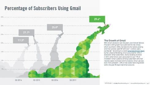 Un nombre d'utilisateurs sans cesse grandissant