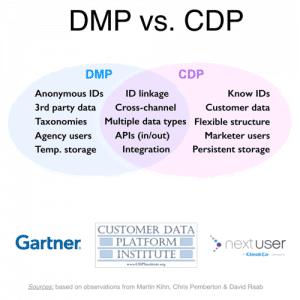 Dmp Vs CDP