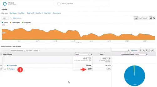 Couveture user id google analytics