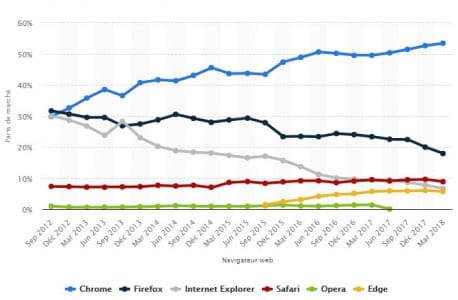 Evolution part de marche navigateurs web 2018