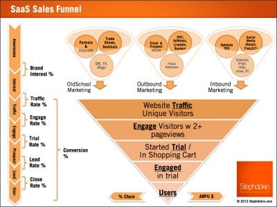 Tunnel et leviers de ventes marketing