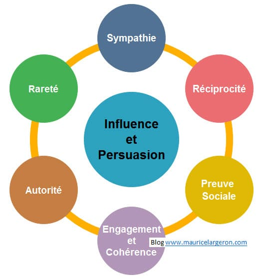 Influence et Persuasion principes Robert Cialdini