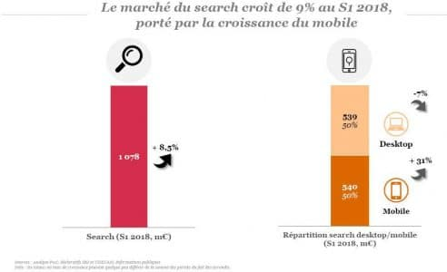 Investissements Search et publicite 2018