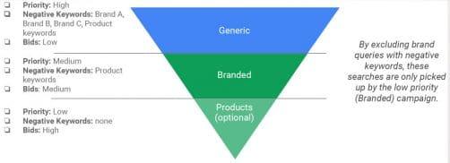 Tunnel de vente et intention de requete generic marque, produit et reference