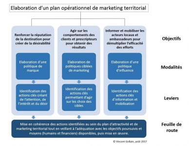 plan opérationnel marketing territorial