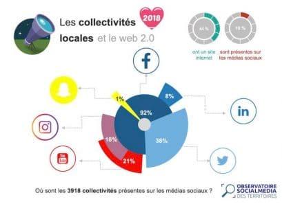 Presence sur les réseaux sociaux des collectivités locales