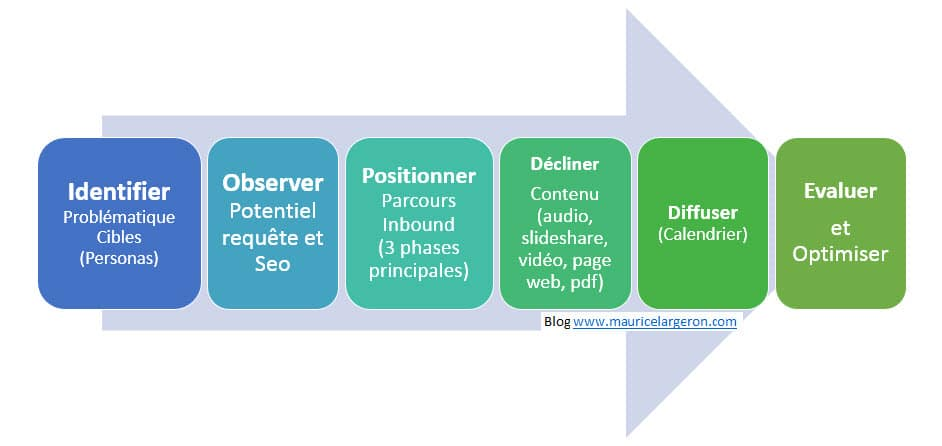 Methodologie content marketing