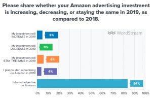 Amazon comme plateforme publicitaire montante !