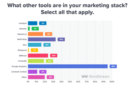 Outils marketing 2019