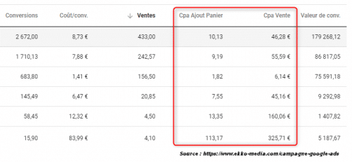 Rapport tabulaire cpa google ads