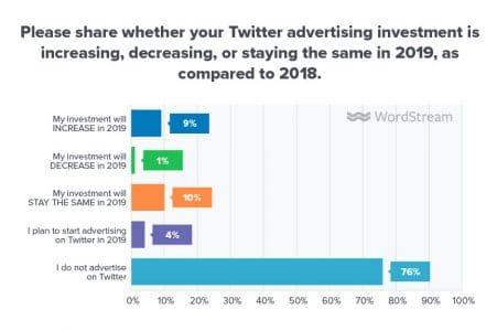 Twitter levier publicitaire