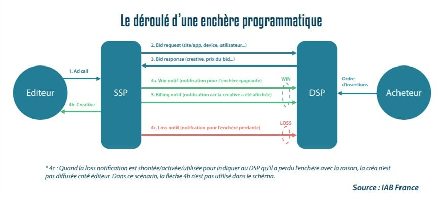 Principes d'une transaction programmatique