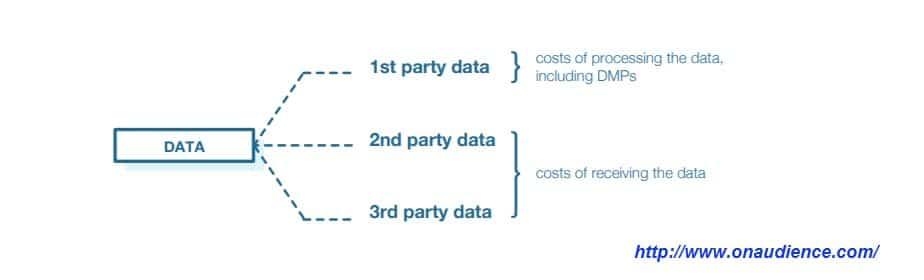 La data : 3 segments de marché