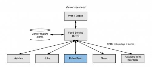 Représentation du flux d'actualités LinkedIn