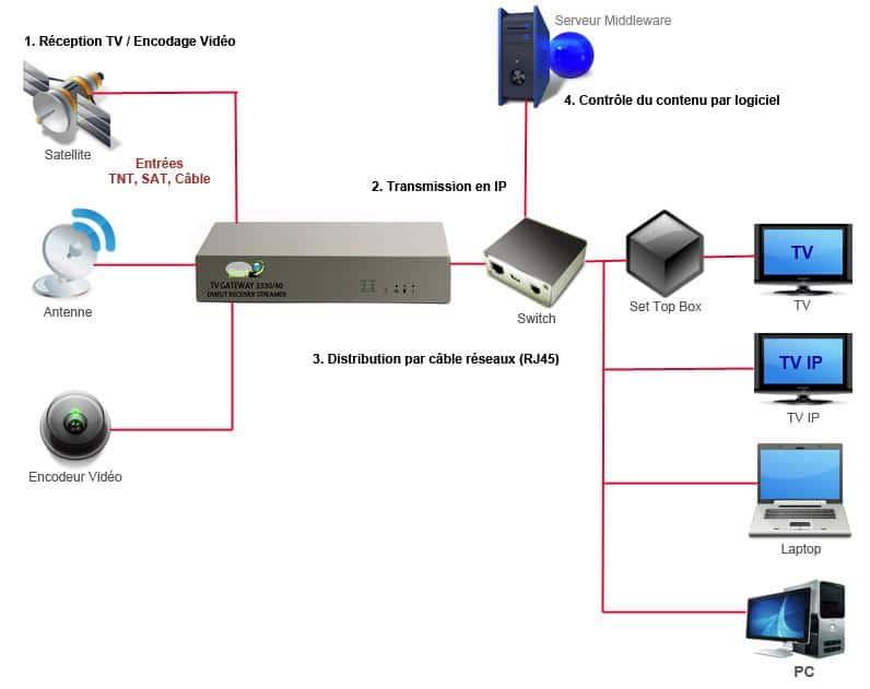Principes de l'IPTV
