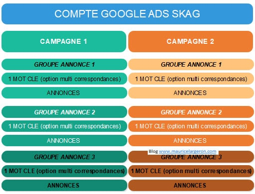 campagne SKAG single keyword per ad group