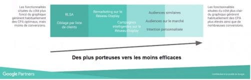 Efficacite des audiences