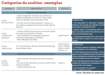 exemple de collecte via un cookie