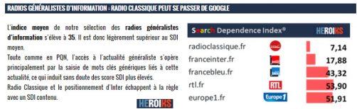 Radios généralistes et Moteur de recherche