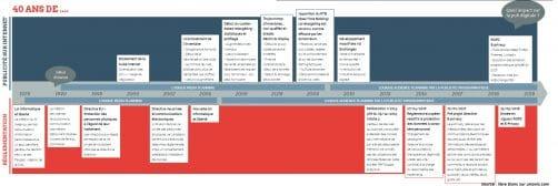 timeline cookie publicitaire et reglementation européenne