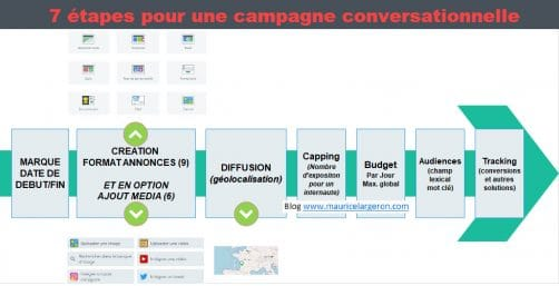 creer une campagne publicitaire