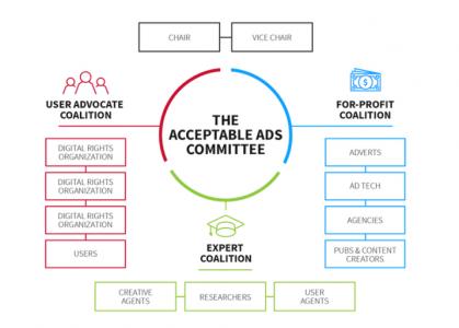 Organisation du comité acceptable ads