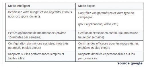 Différences entre mode expert et intelligent