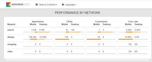 Adwords Robot : Répartition/segmentation des performances
