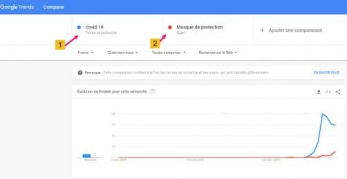 Google Trends & Covid-19 france