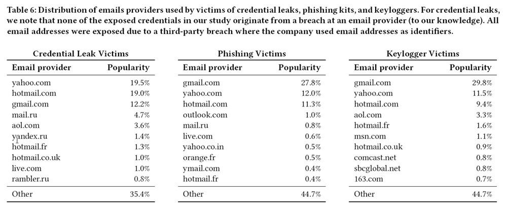 Messageries hackées sur le web