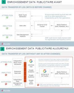 ENRICHISSEMENT DATA PUBLICITAIRE