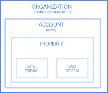 Structure apop et web google analytics