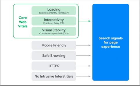 Les signaux web essentiels parmi les autres critères techniques