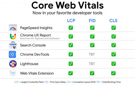 outils pour tester les signaux web essentiels
