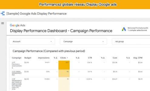 Rapports performances réseau display