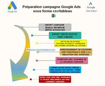 METHODOLOGIE preparation campagne via tableur