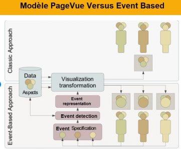 Modèle Classique versus modern approach event