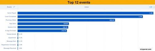 Reportiing analytics par evenements mixpanel