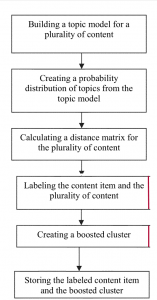 Topic modelling