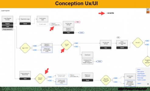 Ux map et events