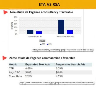 comparaison efficacité des annocnes-ctr et taux de conversion