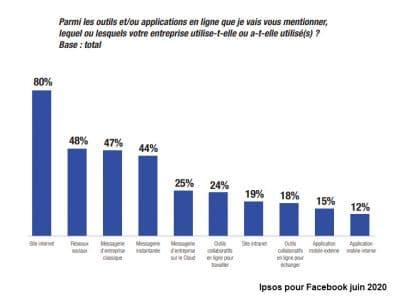 ipsos facebook enquete 2020