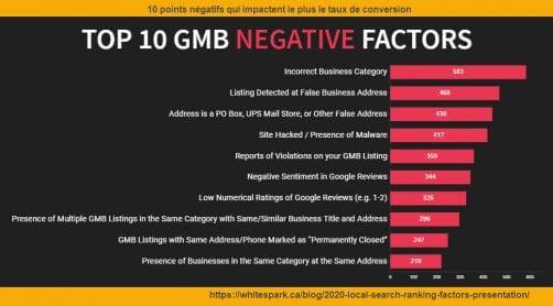 10 points négatifs sur la conversion dans le référencement local gmb