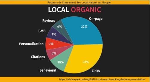 3 facteurs principaux de classement local 2020