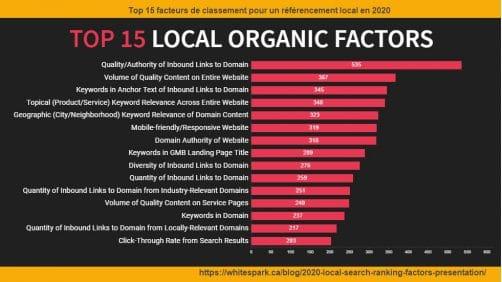 10 facteurs de classement pour référencement local