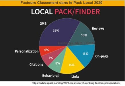 Facteurs eo local 2020 de la recheche locale