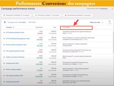 Performances des campagnes conversions et prédictiion