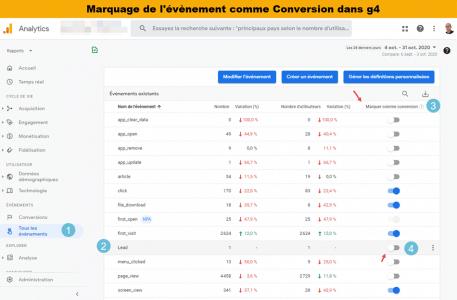 objecitf et conversion dans google analytics 4