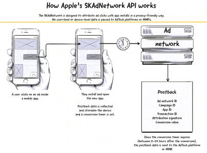 La solution qui respecte la privacy avec SKAdNetwork apple
