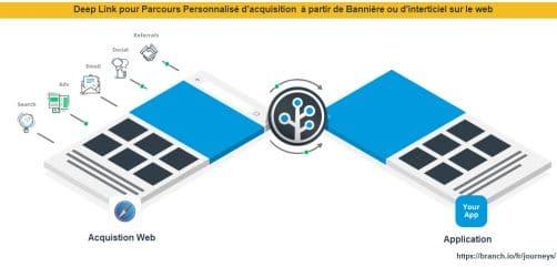 Parcours clients web to app